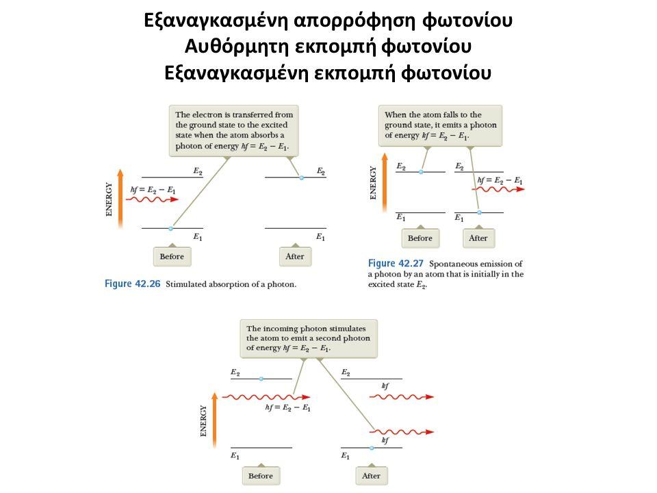 Εξαναγκασμένη απορρόφηση φωτονίου Αυθόρμητη εκπομπή φωτονίου Εξαναγκασμένη εκπομπή φωτονίου