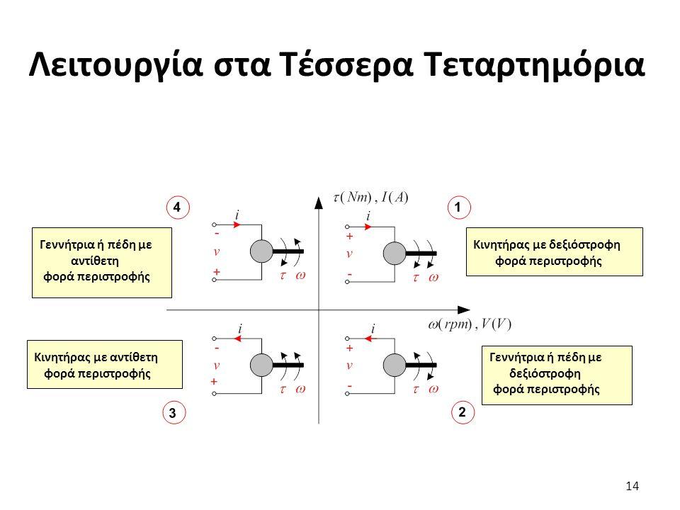 Λειτουργία στα Τέσσερα Τεταρτημόρια 14 Κινητήρας με δεξιόστροφη φορά περιστροφής Γεννήτρια ή πέδη με δεξιόστροφη φορά περιστροφής Κινητήρας με αντίθετη φορά περιστροφής Γεννήτρια ή πέδη με αντίθετη φορά περιστροφής