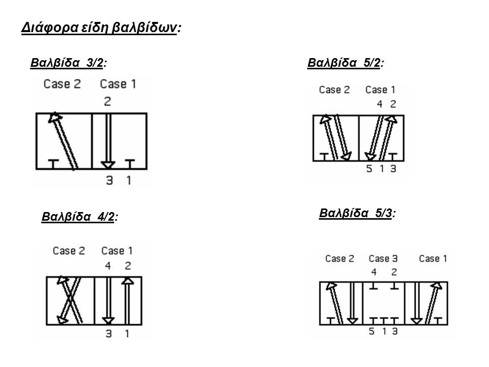 Διάφορα είδη βαλβίδων: Βαλβίδα 3/2: Βαλβίδα 4/2: Βαλβίδα 5/2: Βαλβίδα 5/3: