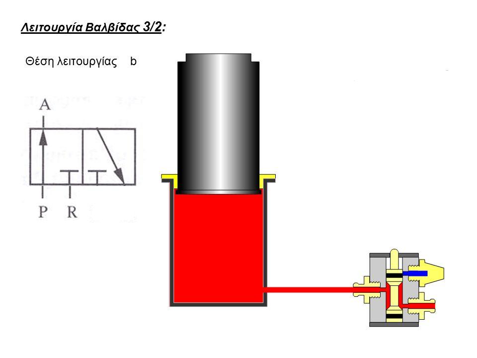 Λειτουργία Βαλβίδας 3/2: Θέση λειτουργίας b