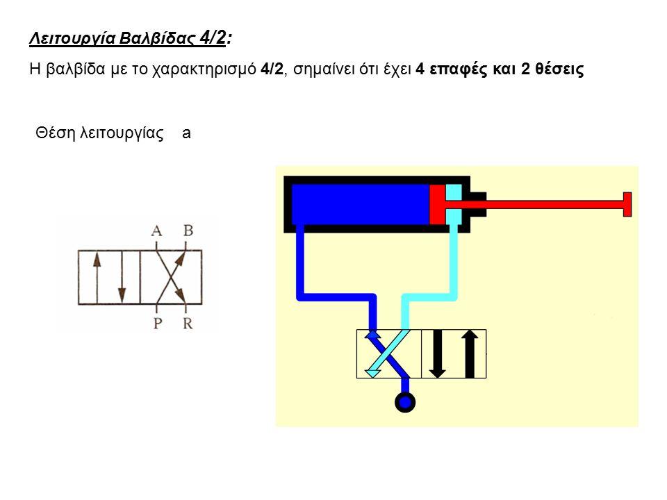 Λειτουργία Βαλβίδας 4/2: Η βαλβίδα με το χαρακτηρισμό 4/2, σημαίνει ότι έχει 4 επαφές και 2 θέσεις Θέση λειτουργίας a