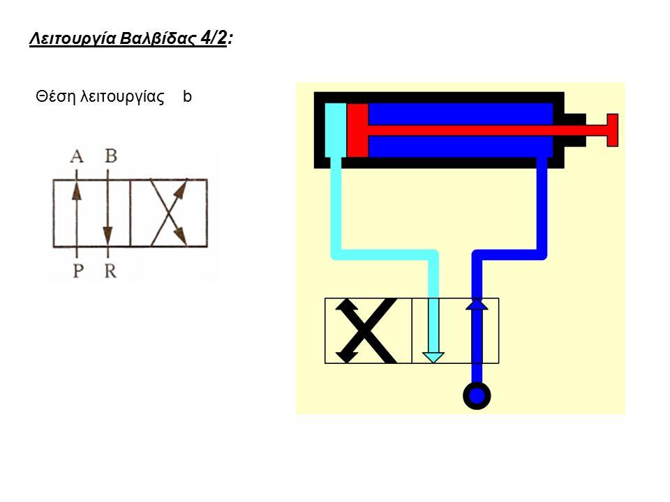 Λειτουργία Βαλβίδας 4/2: Θέση λειτουργίας b