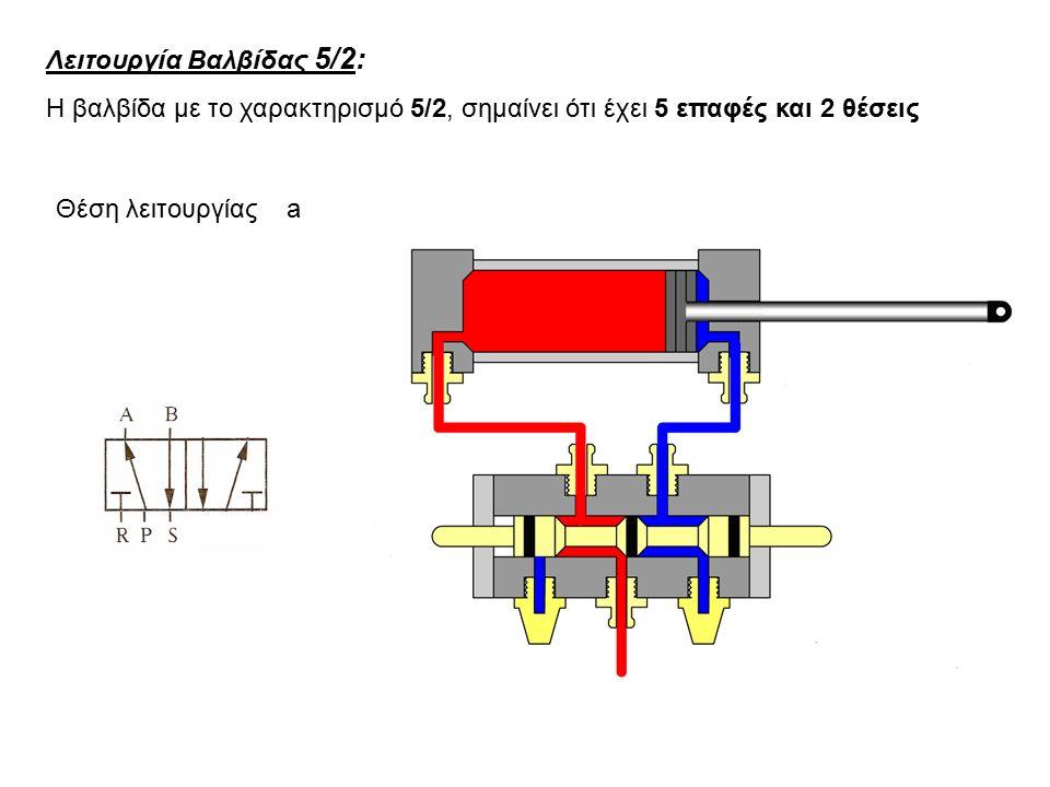 Λειτουργία Βαλβίδας 5/2: Η βαλβίδα με το χαρακτηρισμό 5/2, σημαίνει ότι έχει 5 επαφές και 2 θέσεις Θέση λειτουργίας a