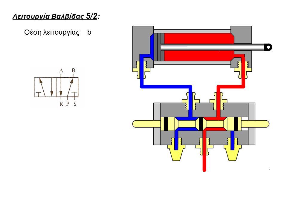 Θέση λειτουργίας b Λειτουργία Βαλβίδας 5/2: