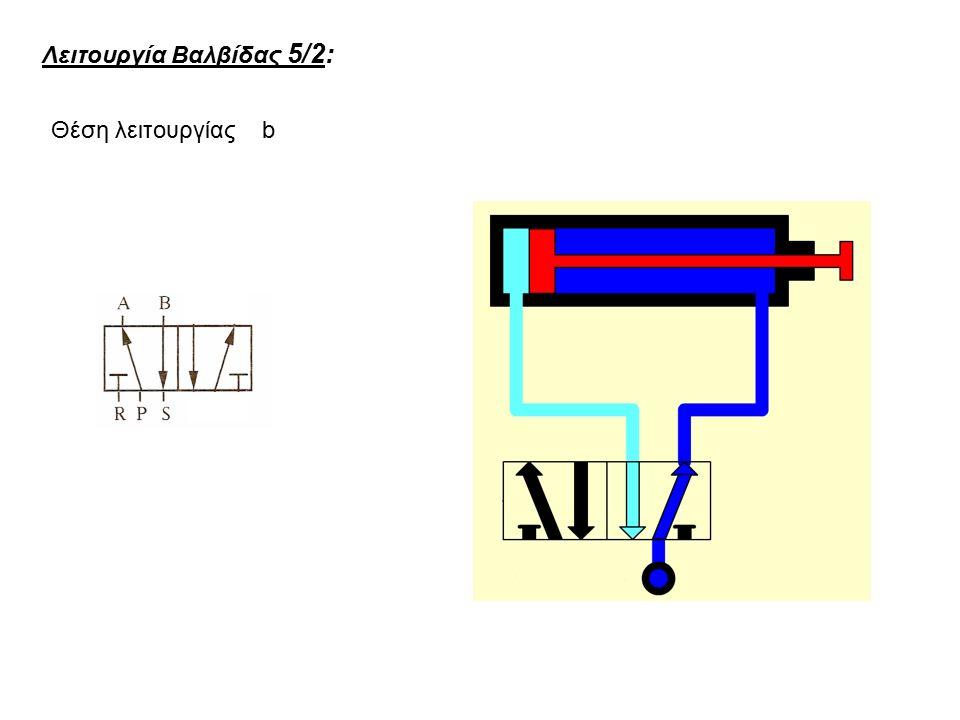 Λειτουργία Βαλβίδας 5/2: Θέση λειτουργίας b