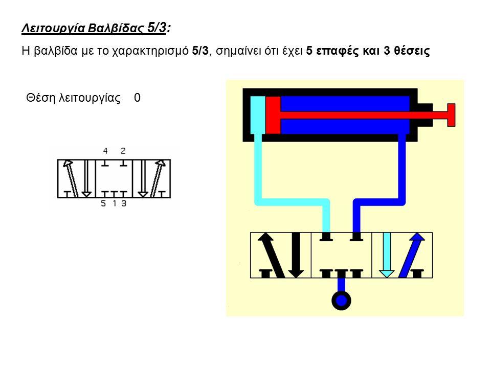 Λειτουργία Βαλβίδας 5/3: Η βαλβίδα με το χαρακτηρισμό 5/3, σημαίνει ότι έχει 5 επαφές και 3 θέσεις Θέση λειτουργίας 0