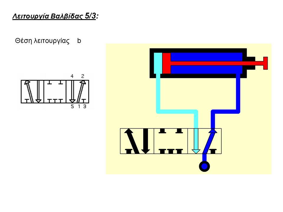 Λειτουργία Βαλβίδας 5/3: Θέση λειτουργίας b
