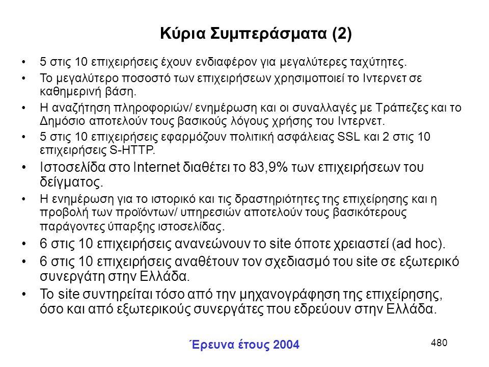 Έρευνα έτους 2004 480 5 στις 10 επιχειρήσεις έχουν ενδιαφέρον για μεγαλύτερες ταχύτητες.
