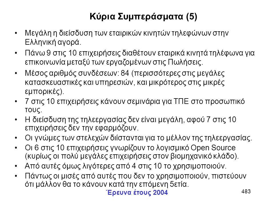 Έρευνα έτους 2004 483 Μεγάλη η διείσδυση των εταιρικών κινητών τηλεφώνων στην Ελληνική αγορά.