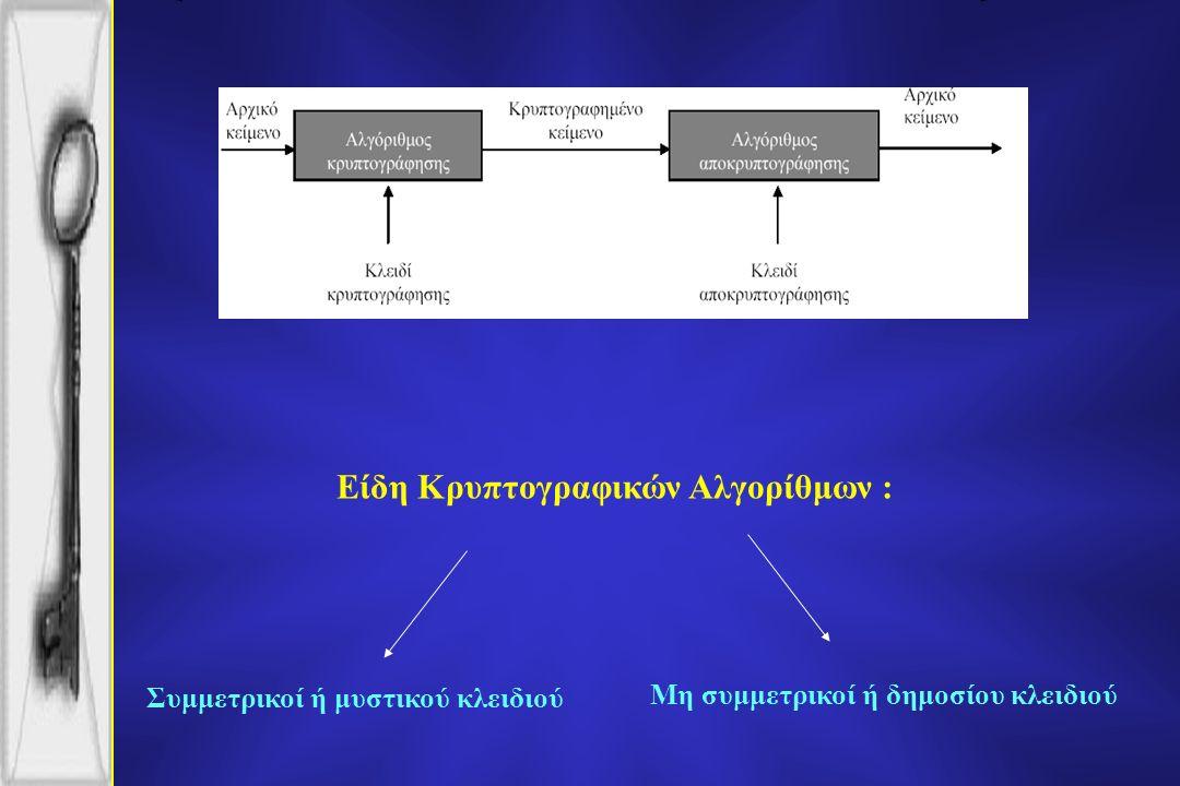 Είδη Κρυπτογραφικών Αλγορίθμων : Μη συμμετρικοί ή δημοσίου κλειδιού Συμμετρικοί ή μυστικού κλειδιού