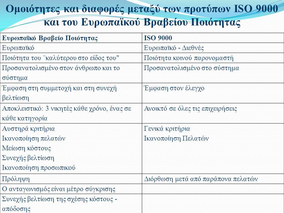 Ευρωπαϊκό Βραβείο ΠοιότηταςISO 9000 ΕυρωπαϊκόΕυρωπαϊκό - Διεθνές Ποιότητα του ¨καλύτερου στο είδος του Ποιότητα κοινού παρονομαστή Προσανατολισμένο στον άνθρωπο και το σύστημα Προσανατολισμένο στο σύστημα Έμφαση στη συμμετοχή και στη συνεχή βελτίωση Έμφαση στον έλεγχο Αποκλειστικό: 3 νικητές κάθε χρόνο, ένας σε κάθε κατηγορία Ανοικτό σε όλες τις επιχειρήσεις Αυστηρά κριτήρια Ικανοποίηση πελατών Μείωση κόστους Συνεχής βελτίωση Ικανοποίηση προσωπικού Γενικά κριτήρια Ικανοποίηση Πελατών ΠρόληψηΔιόρθωση μετά από παράπονα πελατών Ο ανταγωνισμός είναι μέτρο σύγκρισης Συνεχής βελτίωση της σχέσης κόστους - απόδοσης Ομοιότητες και διαφορές μεταξύ των προτύπων ISO 9000 και του Ευρωπαϊκού Βραβείου Ποιότητας