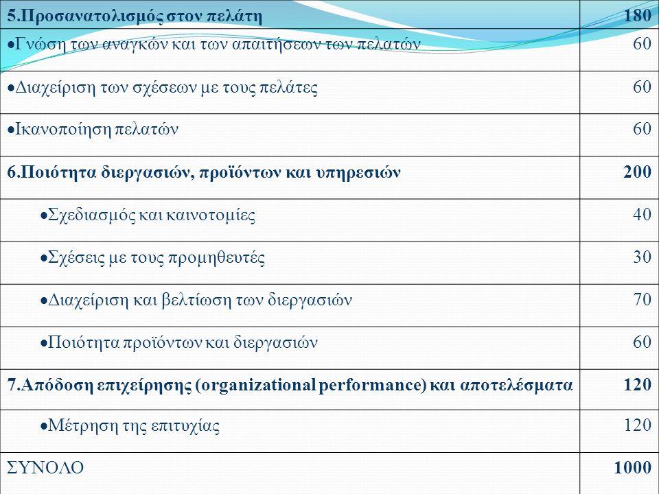5.Προσανατολισμός στον πελάτη180  Γνώση των αναγκών και των απαιτήσεων των πελατών 60  Διαχείριση των σχέσεων με τους πελάτες 60  Ικανοποίηση πελατών 60 6.Ποιότητα διεργασιών, προϊόντων και υπηρεσιών200  Σχεδιασμός και καινοτομίες 40  Σχέσεις με τους προμηθευτές 30  Διαχείριση και βελτίωση των διεργασιών 70  Ποιότητα προϊόντων και διεργασιών 60 7.Απόδοση επιχείρησης (organizational performance) και αποτελέσματα120  Μέτρηση της επιτυχίας 120 ΣΥΝΟΛΟ1000