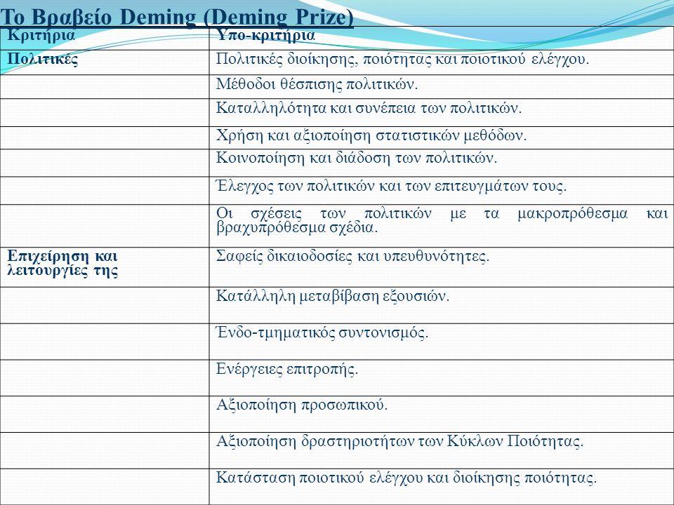 Το Βραβείο Deming (Deming Prize) ΚριτήριαΥπο-κριτήρια ΠολιτικέςΠολιτικές διοίκησης, ποιότητας και ποιοτικού ελέγχου.