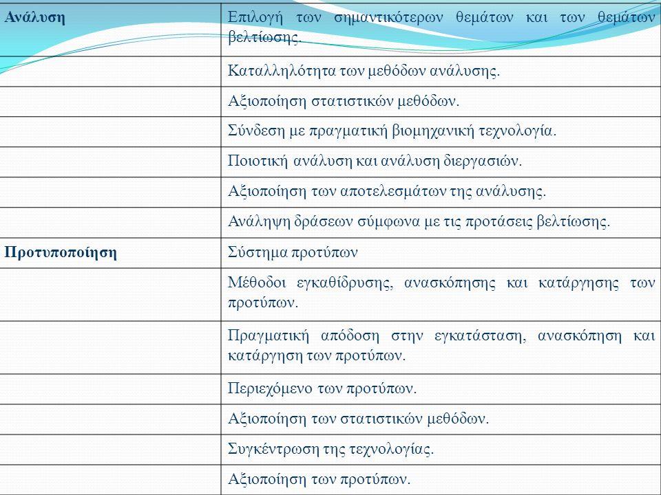 ΑνάλυσηΕπιλογή των σημαντικότερων θεμάτων και των θεμάτων βελτίωσης.