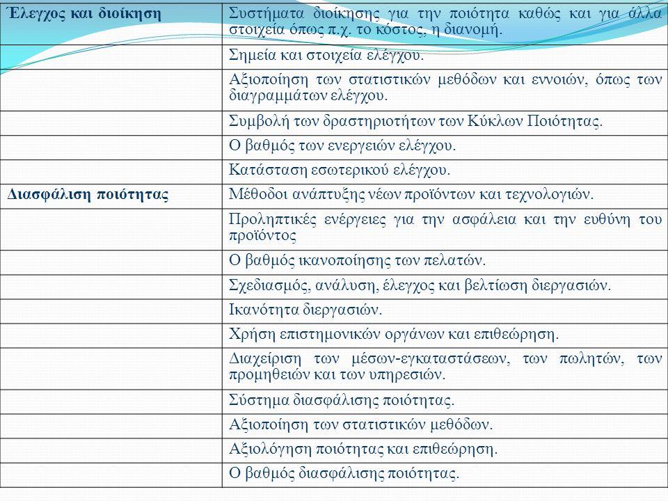 Έλεγχος και διοίκησηΣυστήματα διοίκησης για την ποιότητα καθώς και για άλλα στοιχεία όπως π.χ.