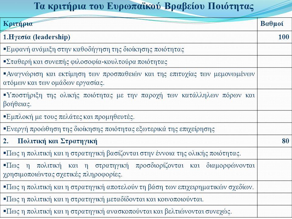 Τα κριτήρια του Ευρωπαϊκού Βραβείου Ποιότητας ΚριτήριαΒαθμοί 1.Ηγεσία (leadership)100  Εμφανή ανάμιξη στην καθοδήγηση της διοίκησης ποιότητας  Σταθερή και συνεπής φιλοσοφία-κουλτούρα ποιότητας  Αναγνώριση και εκτίμηση των προσπαθειών και της επιτυχίας των μεμονωμένων ατόμων και των ομάδων εργασίας.