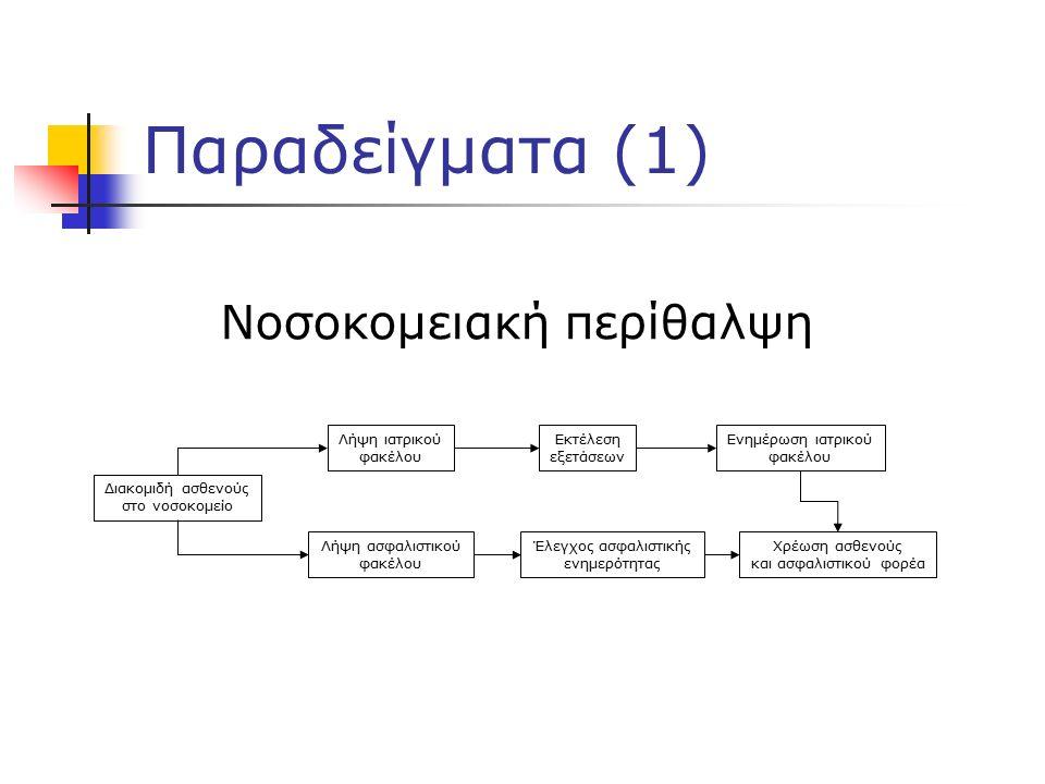Παραδείγματα (1) Λήψη ιατρικού φακέλου Λήψη ασφαλιστικού φακέλου Διακομιδή ασθενούς στο νοσοκομείο Έλεγχος ασφαλιστικής ενημερότητας Εκτέλεση εξετάσεων Χρέωση ασθενούς και ασφαλιστικού φορέα Ενημέρωση ιατρικού φακέλου Νοσοκομειακή περίθαλψη