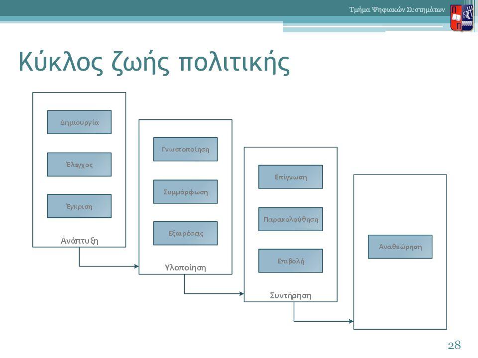 Κύκλος ζωής πολιτικής 28 Τμήμα Ψηφιακών Συστημάτων