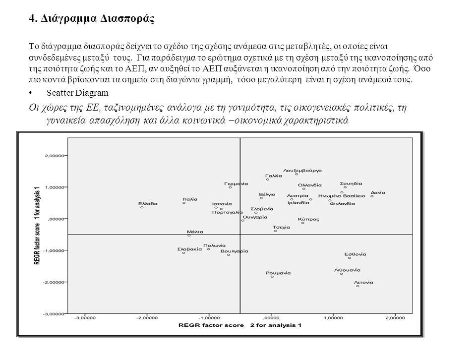 4. Διάγραμμα Διασποράς Το διάγραμμα διασποράς δείχνει το σχέδιο της σχέσης ανάμεσα στις μεταβλητές, οι οποίες είναι συνδεδεμένες μεταξύ τους. Για παρά