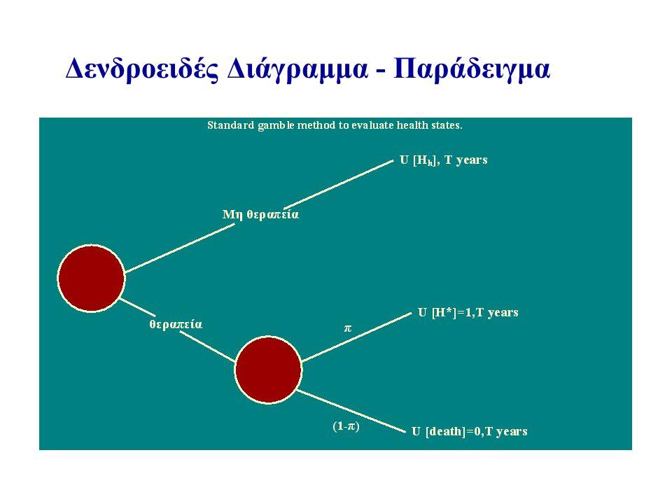 Δενδροειδές Διάγραμμα - Παράδειγμα