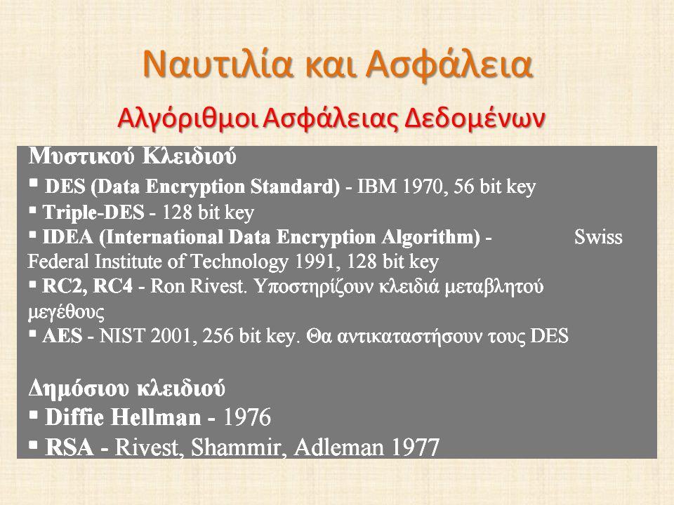 Ναυτιλία και Ασφάλεια Αλγόριθμοι Ασφάλειας Δεδομένων