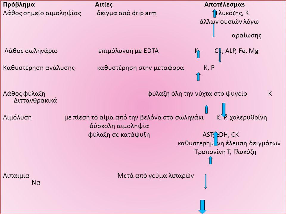 Πρόβλημα Αιτίες Αποτέλεσμαs Λάθος σημείο αιμοληψίας δείγμα από drip arm Γλυκόζης, Κ άλλων ουσιών λόγω αραίωσης Λάθος σωληνάριο επιμόλυνση με EDTA Κ Ca, ALP, Fe, Mg Καθυστέρηση ανάλυσης καθυστέρηση στην μεταφορά K, P Λάθος φύλαξη φύλαξη όλη την νύχτα στο ψυγείο Κ Διττανθρακικά Αιμόλυση με πίεση το αίμα από την βελόνα στο σωληνάκι Κ, Ρ, χολερυθρίνη δύσκολη αιμοληψία φύλαξη σε κατάψυξη AST, LDH, CK καθυστερημένη έλευση δειγμάτων Τροπονίνη Τ, Γλυκόζη ΛιπαιμίαΜετά από γεύμα λιπαρών Να