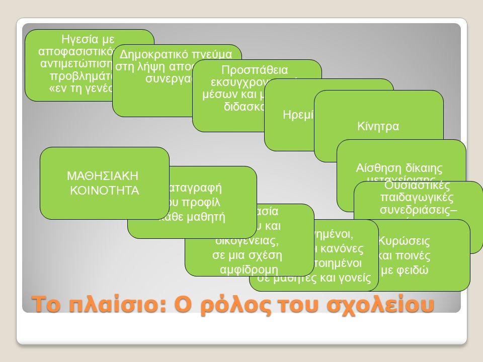 Το πλαίσιο: Ο ρόλος του σχολείου Ηγεσία με αποφασιστικότητα- αντιμετώπιση των προβλημάτων «εν τη γενέσει» Δημοκρατικό πνεύμα στη λήψη αποφάσεων- συνεργασία Προσπάθεια εκσυγχρονισμού μέσων και μεθόδων διδασκαλίας Ηρεμία, αποδοχή Κίνητρα Αίσθηση δίκαιης μεταχείρισης Ουσιαστικές παιδαγωγικές συνεδριάσεις– «μοίρασμα» των προβλημάτων, κοινή τακτική Κυρώσεις και ποινές με φειδώ Συμφωνημένοι, ξεκάθαροι κανόνες γνωστοποιημένοι σε μαθητές και γονείς Συνεργασία σχολείου και οικογένειας, σε μια σχέση αμφίδρομη Καταγραφή του προφίλ κάθε μαθητή ΜΑΘΗΣΙΑΚΗ ΚΟΙΝΟΤΗΤΑ