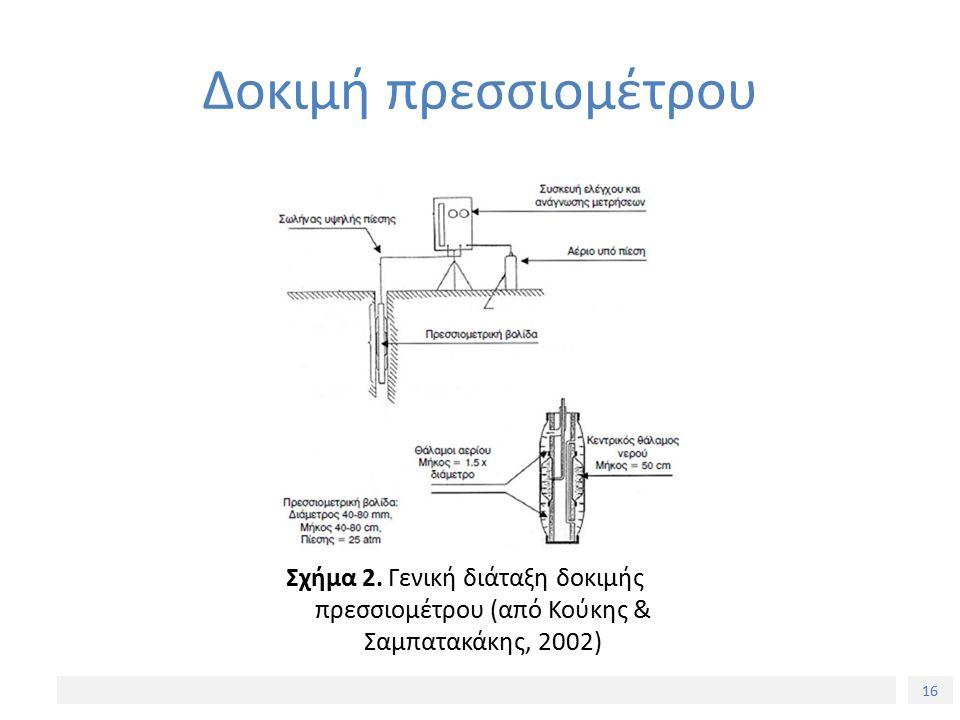 16 Δοκιμή πρεσσιομέτρου Σχήμα 2.