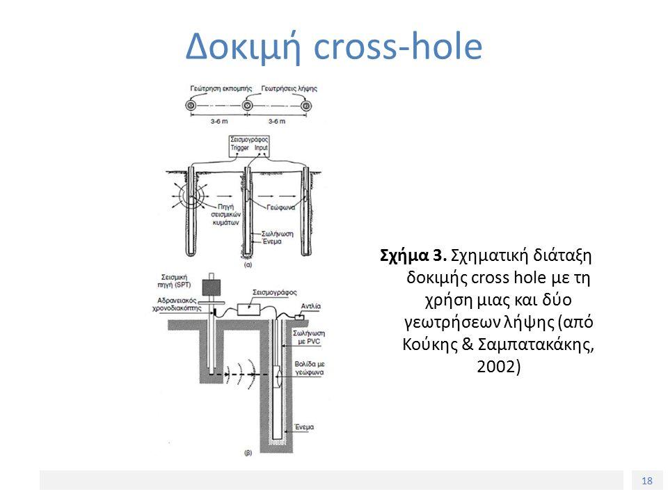18 Δοκιμή cross-hole Σχήμα 3. Σχηματική διάταξη δοκιμής cross hole με τη χρήση μιας και δύο γεωτρήσεων λήψης (από Κούκης & Σαμπατακάκης, 2002)
