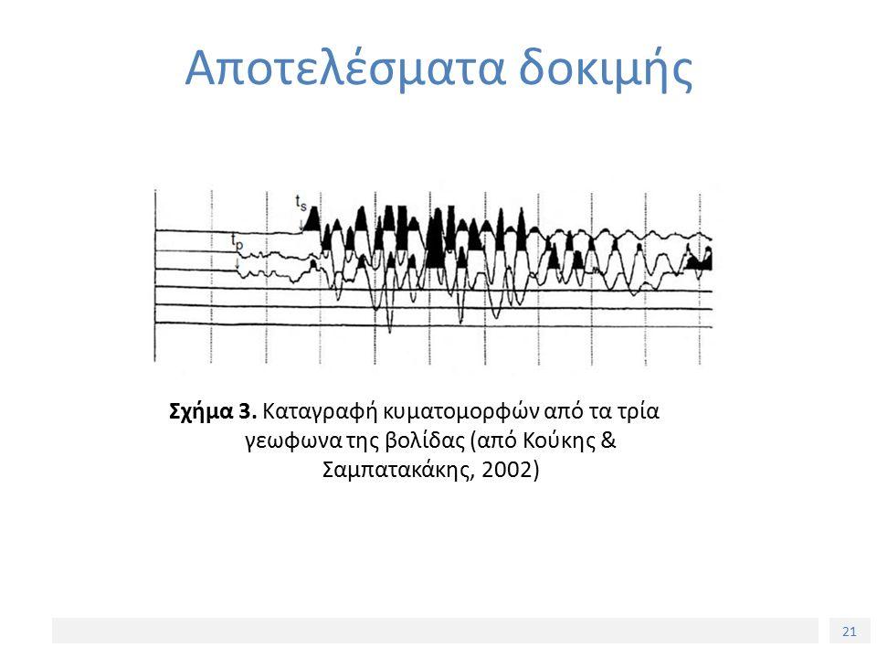 21 Αποτελέσματα δοκιμής Σχήμα 3. Καταγραφή κυματομορφών από τα τρία γεωφωνα της βολίδας (από Κούκης & Σαμπατακάκης, 2002)