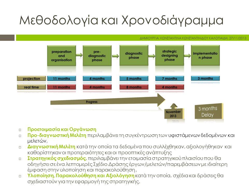 Μεθοδολογία και Χρονοδιάγραμμα  Προετοιμασία και Οργάνωση  Προ-διαγνωστική Μελέτη περιλαμβάνει τη συγκέντρωση των υφιστάμενων δεδομένων και μελετών,  Διαγνωστική Μελέτη κατά την οποία τα δεδομένα που συλλέχθηκαν, αξιολογήθηκαν και καθορίστηκαν οι προτεραιότητες και οι προοπτικές ανάπτυξης  Στρατηγικός σχεδιασμός, περιλαμβάνει την ετοιμασία στρατηγικού πλαισίου που θα οδηγήσει σε ένα λεπτομερές Σχέδιο Δράσης έργων/μελετών/παρεμβάσεων με ιδιαίτερη έμφαση στην υλοποίηση και παρακολούθηση,  Υλοποίηση, Παρακολούθηση και Αξιολόγηση κατά την οποία, σχέδια και δράσεις θα σχεδιαστούν για την εφαρμογή της στρατηγικής.