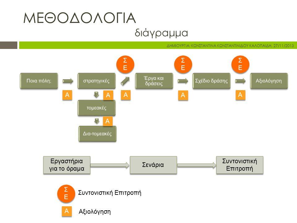 ΜΕΘΟΔΟΛΟΓΙΑ διάγραμμα Ποια πόλη;στρατηγικέςτομεακέςΔια-τομεακές Έργα και δράσεις Σχέδιο δράσηςΑξιολόγηση Συντονιστική Επιτροπή ΣΕΣΕ ΣΕΣΕ ΣΕΣΕ ΣΕΣΕ ΣΕΣ