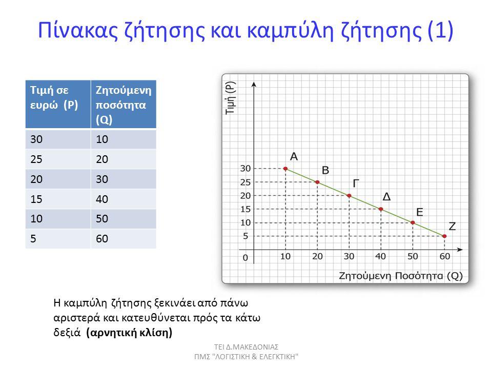 Πίνακας ζήτησης και καµπύλη ζήτησης (1) Τιμή σε ευρώ (P) Ζητούμενη ποσότητα (Q) 3010 2520 30 1540 1050 560 Η καμπύλη ζήτησης ξεκινάει από πάνω αριστερά και κατευθύνεται πρός τα κάτω δεξιά (αρνητική κλίση) ΤΕΙ Δ.ΜΑΚΕΔΟΝΙΑΣ ΠΜΣ ΛΟΓΙΣΤΙΚΗ & ΕΛΕΓΚΤΙΚΗ