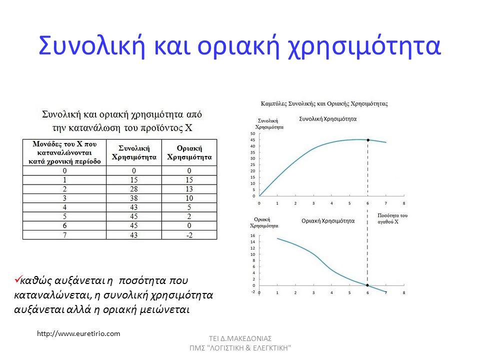 Συνολική και οριακή χρησιμότητα ΤΕΙ Δ.ΜΑΚΕΔΟΝΙΑΣ ΠΜΣ ΛΟΓΙΣΤΙΚΗ & ΕΛΕΓΚΤΙΚΗ καθώς αυξάνεται η ποσότητα που καταναλώνεται, η συνολική χρησιμότητα αυξάνεται αλλά η οριακή μειώνεται http://www.euretirio.com