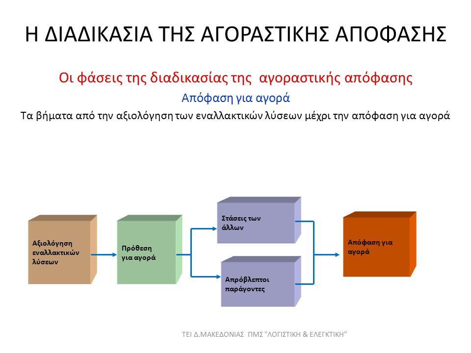 Η ΔΙΑΔΙΚΑΣΙΑ ΤΗΣ ΑΓΟΡΑΣΤΙΚΗΣ ΑΠΟΦΑΣΗΣ Οι φάσεις της διαδικασίας της αγοραστικής απόφασης Απόφαση για αγορά Τα βήματα από την αξιολόγηση των εναλλακτικών λύσεων μέχρι την απόφαση για αγορά Αξιολόγηση εναλλακτικών λύσεων Πρόθεση για αγορά Στάσεις των άλλων Απρόβλεπτοι παράγοντες Απόφαση για αγορά ΤΕΙ Δ.ΜΑΚΕΔΟΝΙΑΣ ΠΜΣ ΛΟΓΙΣΤΙΚΗ & ΕΛΕΓΚΤΙΚΗ