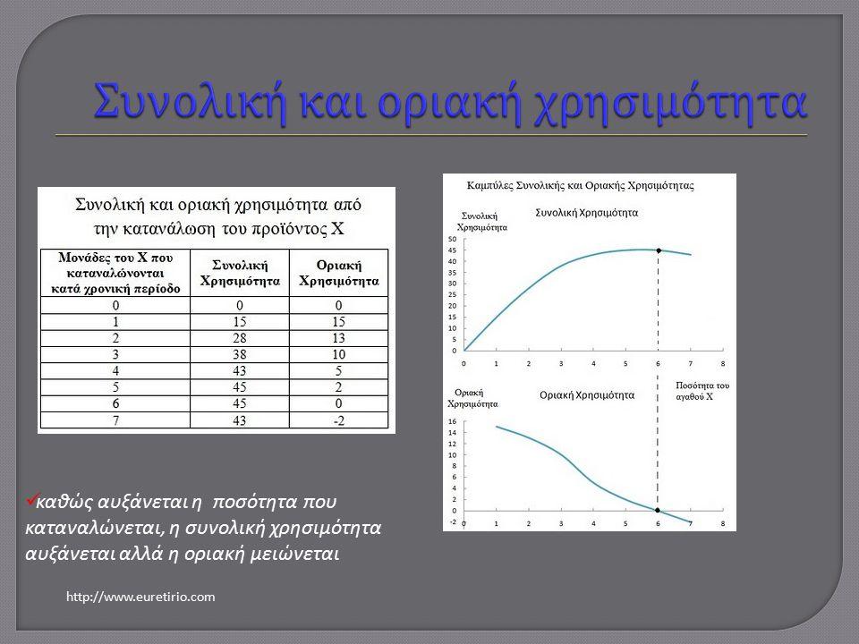 καθώς αυξάνεται η ποσότητα που καταναλώνεται, η συνολική χρησιμότητα αυξάνεται αλλά η οριακή μειώνεται http://www.euretirio.com