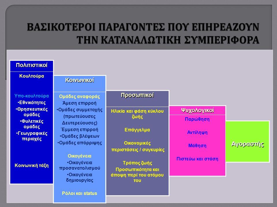 Πολιτιστικοί Κουλτούρα Υπο-κουλτούρα Εθνικότητες Θρησκευτικές ομάδες Φυλετικές ομάδες Γεωγραφικές περιοχές Κοινωνική τάξη Κοινωνικοί Ομάδες αναφοράς Άμεση επιρροή Ομάδες συμμετοχής (πρωτεύουσες Δευτερεύουσες) Έμμεση επιρροή Ομάδες βλέψεων Ομάδες απόρριψης Οικογένεια Οικογένεια προσανατολισμού Οικογένεια δημιουργίας Ρόλοι και status Προσωπικοί Ηλικία και φάση κύκλου ζωής Επάγγελμα Οικονομικές περιστάσεις / συγκυρίες Τρόπος ζωής Προσωπικότητα και άποψη περί του ατόμου του Ψυχολογικοί Παρώθηση Αντίληψη Μάθηση Πιστεύω και στάση ΑΓΟΡΑΣΤΗΣΑγοραστής