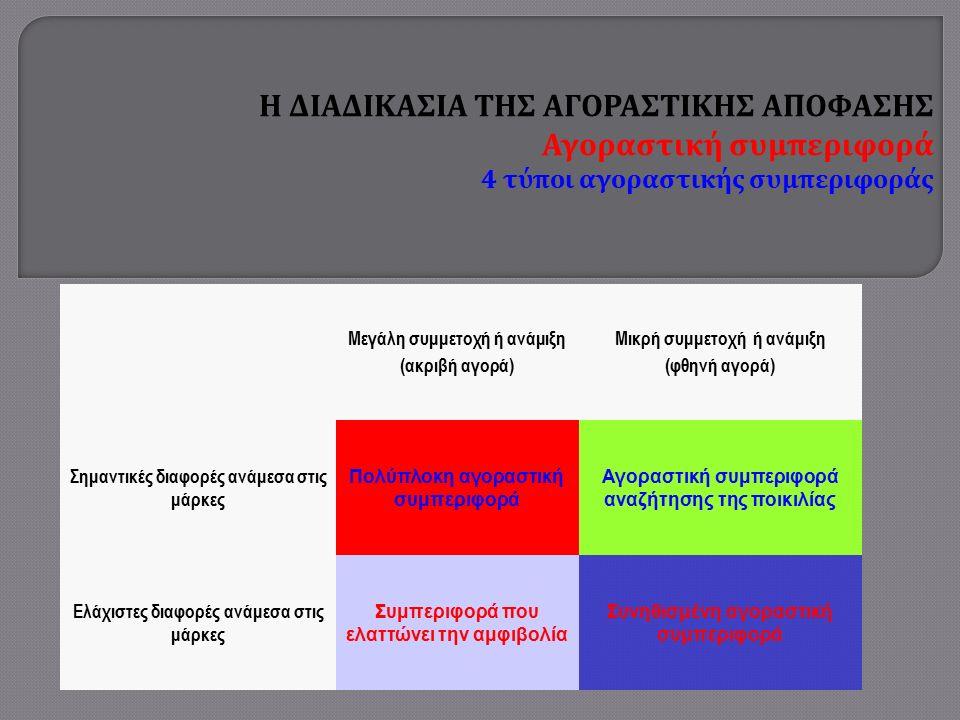 Η ΔΙΑΔΙΚΑΣΙΑ ΤΗΣ ΑΓΟΡΑΣΤΙΚΗΣ ΑΠΟΦΑΣΗΣ Αγοραστική συμπεριφορά 4 τύποι αγοραστικής συμπεριφοράς Μεγάλη συμμετοχή ή ανάμιξη (ακριβή αγορά) Μικρή συμμετοχή ή ανάμιξη (φθηνή αγορά) Σημαντικές διαφορές ανάμεσα στις μάρκες Πολύπλοκη αγοραστική συμπεριφορά Αγοραστική συμπεριφορά αναζήτησης της ποικιλίας Ελάχιστες διαφορές ανάμεσα στις μάρκες Συμπεριφορά που ελαττώνει την αμφιβολία Συνηθισμένη αγοραστική συμπεριφορά