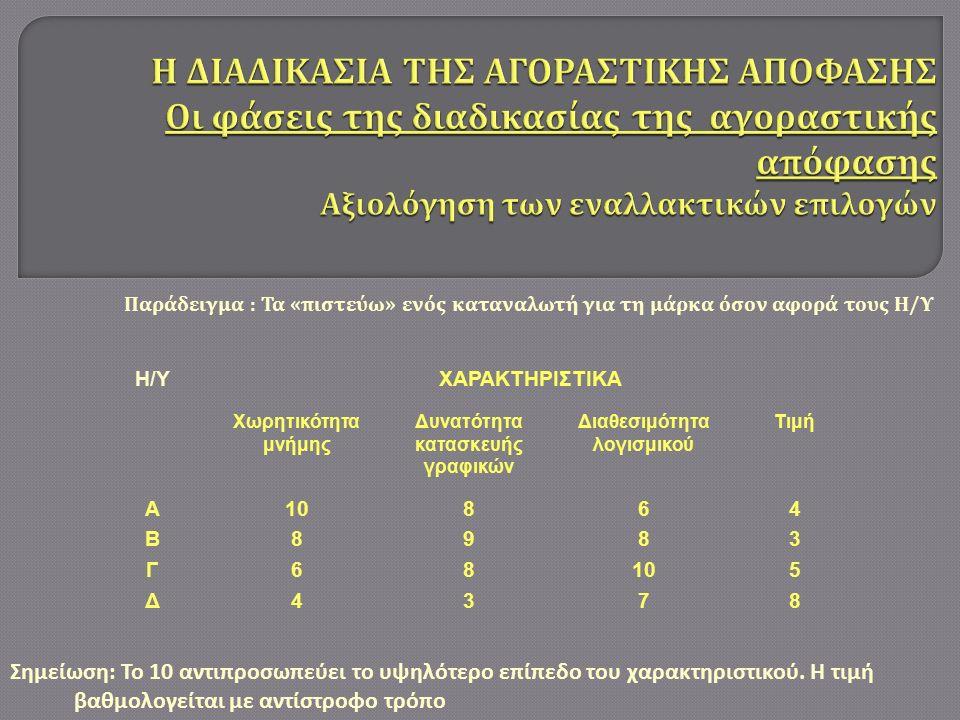 Παράδειγμα : Τα « πιστεύω » ενός καταναλωτή για τη μάρκα όσον αφορά τους Η / Υ Η/ΥΧΑΡΑΚΤΗΡΙΣΤΙΚΑ Χωρητικότητα μνήμης Δυνατότητα κατασκευής γραφικών Διαθεσιμότητα λογισμικού Τιμή ΑΒΓΔΑΒΓΔ 10 8 6 4 89838983 6 8 10 7 43584358 Σημείωση: Το 10 αντιπροσωπεύει το υψηλότερο επίπεδο του χαρακτηριστικού.