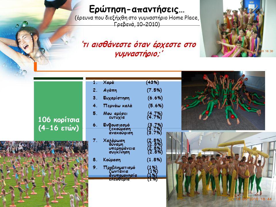 LOGO Ερώτηση-απαντήσεις… (έρευνα που διεξήχθη στο γυμναστήριο Home Place, Γρεβενά, 10-2010) 'τι αισθάνεστε όταν έρχεστε στο γυμναστήριο;' 106 κορίτσια (4-16 ετών) 1.Χαρά (43%) 2.Αγάπη (7.5%) 3.Ευχαρίστηση (6.6%) 4.Περνάω καλά (5.6%) 5.Μου αρέσει (4.7%) ευτυχία (4.7%) 6.Ενθουσιασμό (3.7%) ξεκούραση (3.7%) ανακούφιση (3.7%) 7.Χαλάρωση (2.8%) δύναμη (2.8%) υπερηφάνεια (2.8%) συγκίνηση (2.8%) 8.Κούραση (1.8%) 9.Προβληματισμό (1%) ζωντάνια (1%) ανυπομονησία (1%) ελευθερία (1%) Describe a vision of company or strategic contents.