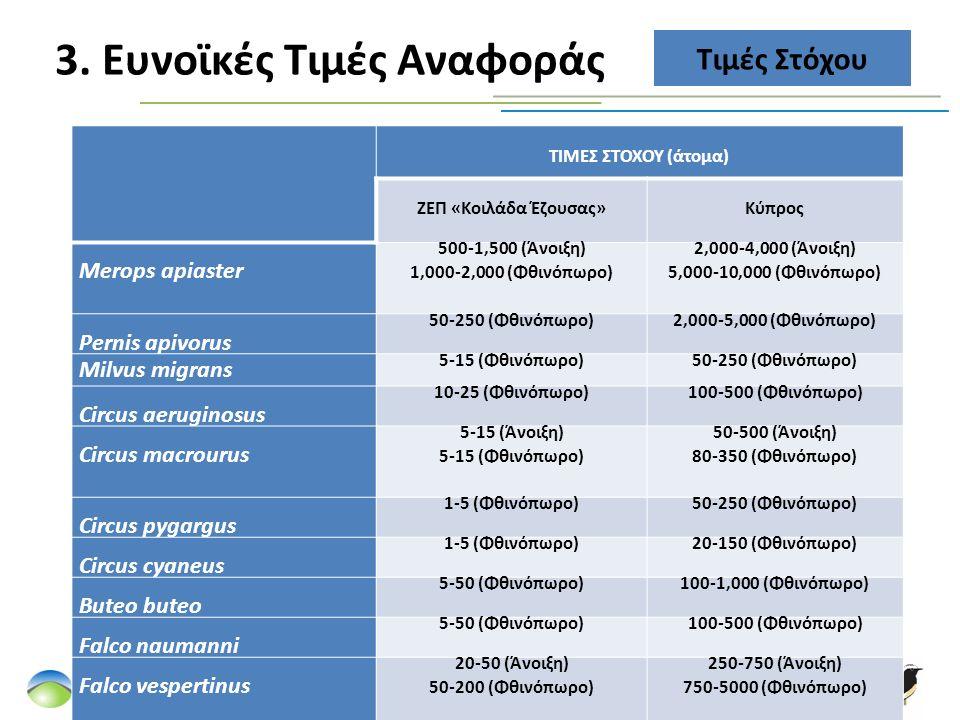 3. Ευνοϊκές Τιμές Αναφοράς Τιμές Στόχου ΤΙΜΕΣ ΣΤΟΧΟΥ (άτομα) ΖΕΠ «Κοιλάδα Έζουσας»Κύπρος Merops apiaster 500-1,500 (Άνοιξη) 1,000-2,000 (Φθινόπωρο) 2,