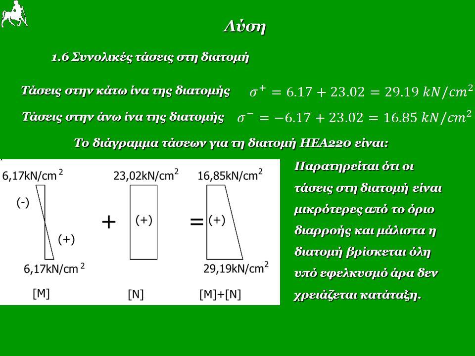 Λύση 1.6 Συνολικές τάσεις στη διατομή Τάσεις στην κάτω ίνα της διατομής Τάσεις στην κάτω ίνα της διατομής Τάσεις στην άνω ίνα της διατομής Το διάγραμμα τάσεων για τη διατομή ΗΕΑ220 είναι: Παρατηρείται ότι οι τάσεις στη διατομή είναι μικρότερες από το όριο διαρροής και μάλιστα η διατομή βρίσκεται όλη υπό εφελκυσμό άρα δεν χρειάζεται κατάταξη.