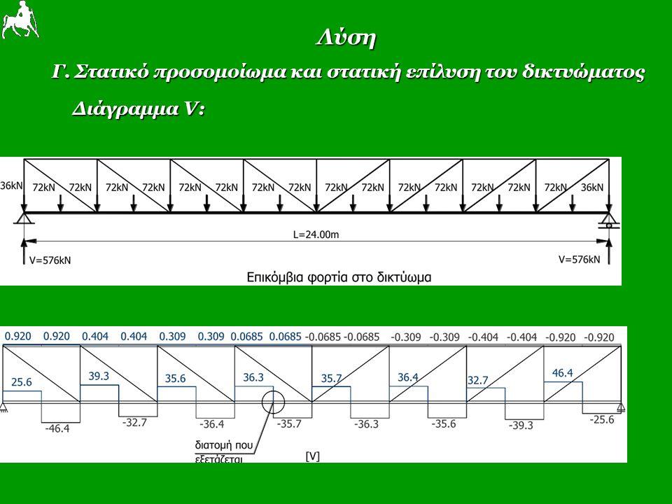 Λύση Γ. Στατικό προσομοίωμα και στατική επίλυση του δικτυώματος Διάγραμμα V:
