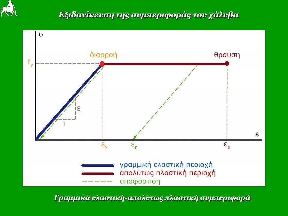 Εξιδανίκευση της συμπεριφοράς του χάλυβα Γραμμικά ελαστική-απολύτως πλαστική συμπεριφορά
