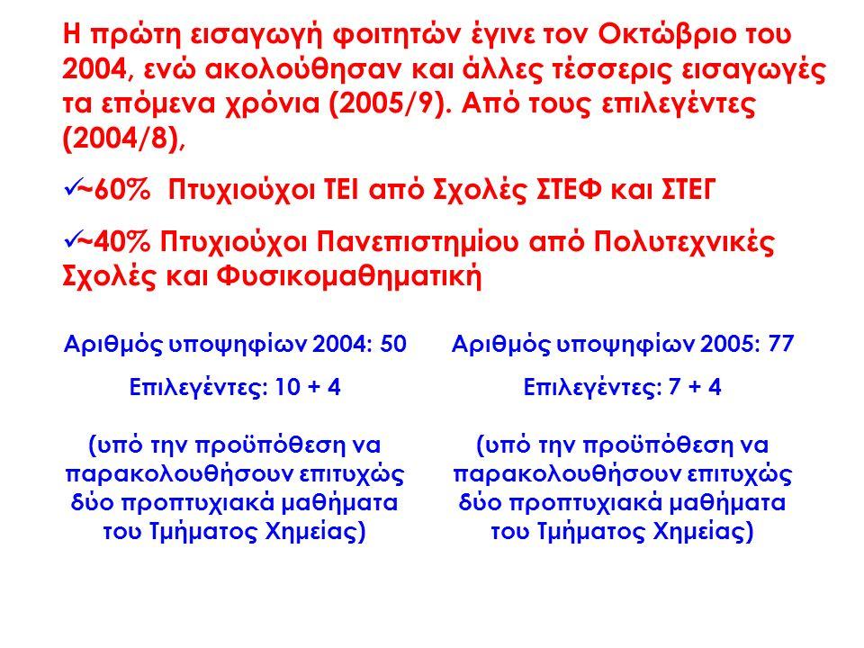 Η πρώτη εισαγωγή φοιτητών έγινε τον Οκτώβριο του 2004, ενώ ακολούθησαν και άλλες τέσσερις εισαγωγές τα επόμενα χρόνια (2005/9). Από τους επιλεγέντες (