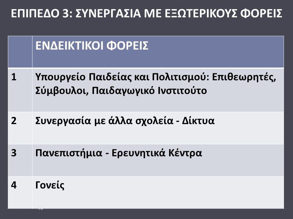 ΕΠΙΠΕΔΟ 3: ΣΥΝΕΡΓΑΣΙΑ ΜΕ ΕΞΩΤΕΡΙΚΟΥΣ ΦΟΡΕΙΣ ΕΝΔΕΙΚΤΙΚΟΙ ΦΟΡΕΙΣ 1 Υπουργείο Παιδείας και Πολιτισμού : Επιθεωρητές, Σύμβουλοι, Παιδαγωγικό Ινστιτούτο 2 Συνεργασία με άλλα σχολεία - Δίκτυα 3 Πανεπιστήμια - Ερευνητικά Κέντρα 4 Γονείς 40