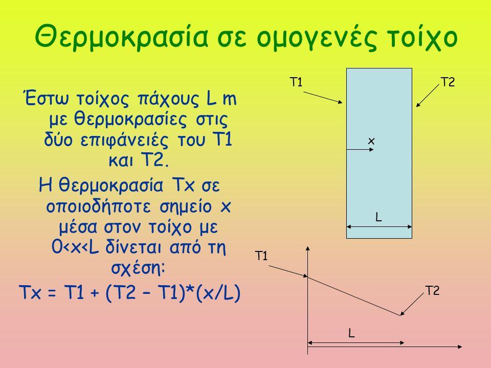 Θερμοκρασία σε ομογενές τοίχο Έστω τοίχος πάχους L m με θερμοκρασίες στις δύο επιφάνειές του Τ1 και Τ2.