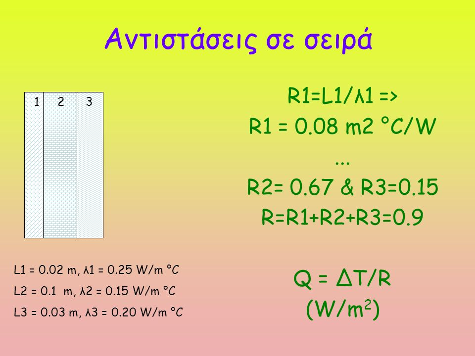 Παράδειγμα Τοίχος πτηνοτροφείου αποτελείται από το εσωτερικό του πτηνοτροφείου προς τα έξω από ένα στρώμα γύψου (R=0.08 m 2 °C/W), ένα στρώμα τούβλων (R=0.15 m 2 °C/W), ένα στρώμα υαλοβάμβακα (R=2.5 m 2 °C/W), ένα δεύτερο στρώμα τούβλων και τέλος από ένα στρώμα ασβεστοτσιμέντου (R=0.011 m 2 °C/W).