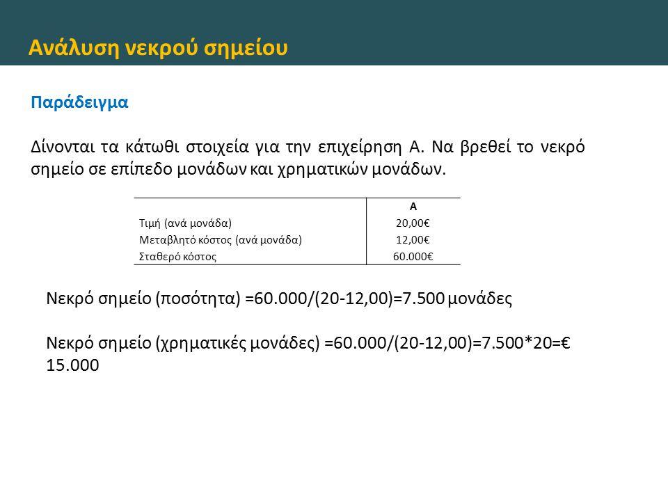 Ανάλυση νεκρού σημείου Α Τιμή (ανά μονάδα)20,00€ Μεταβλητό κόστος (ανά μονάδα)12,00€ Σταθερό κόστος60.000€ Παράδειγμα Δίνονται τα κάτωθι στοιχεία για την επιχείρηση Α.