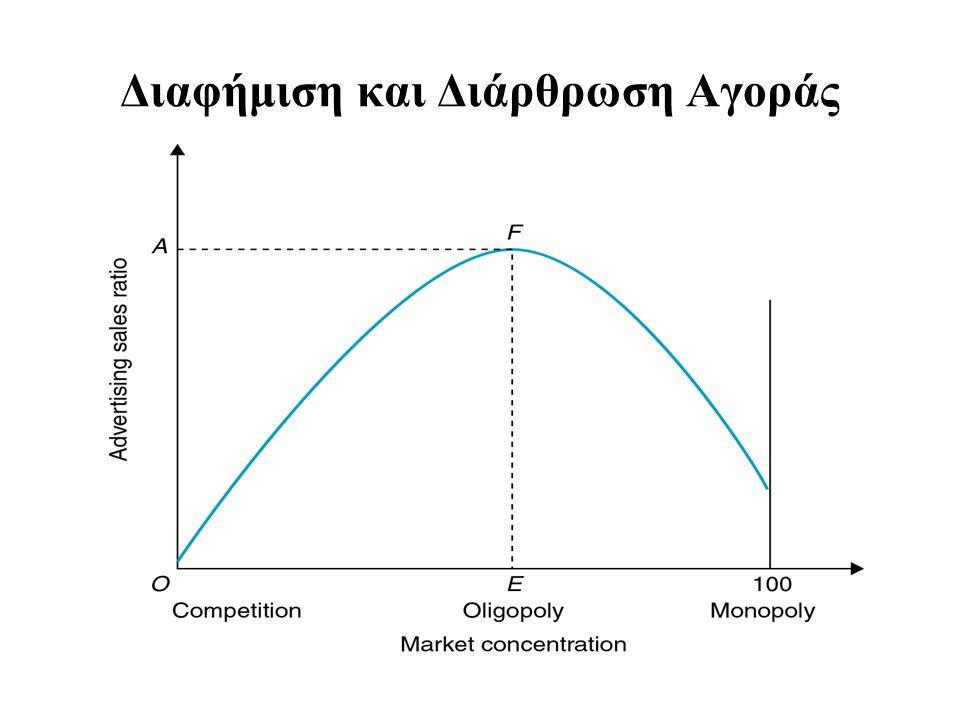 Διαφήμιση και Διάρθρωση Αγοράς